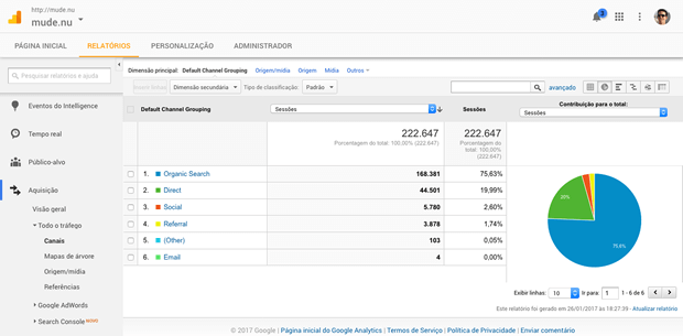 Tutorial Google Analytics em português
