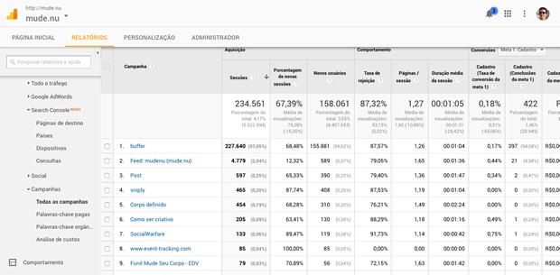 Como rastrear campanhas no Google Analytics: código UTM