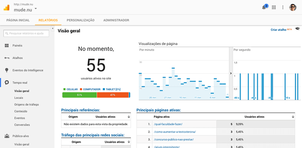Como usar o Google Analytics no site