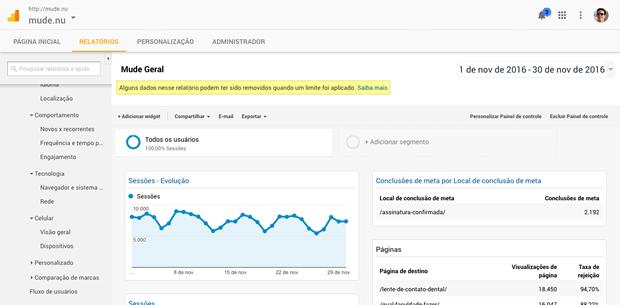 Painel Personalizado do Google Analytics