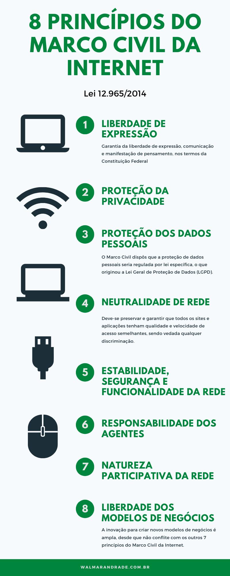 Princípios do Marco Civil da Internet